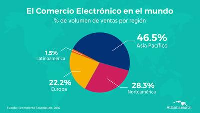 ecommerce-ventas-regiones-atlantia-2