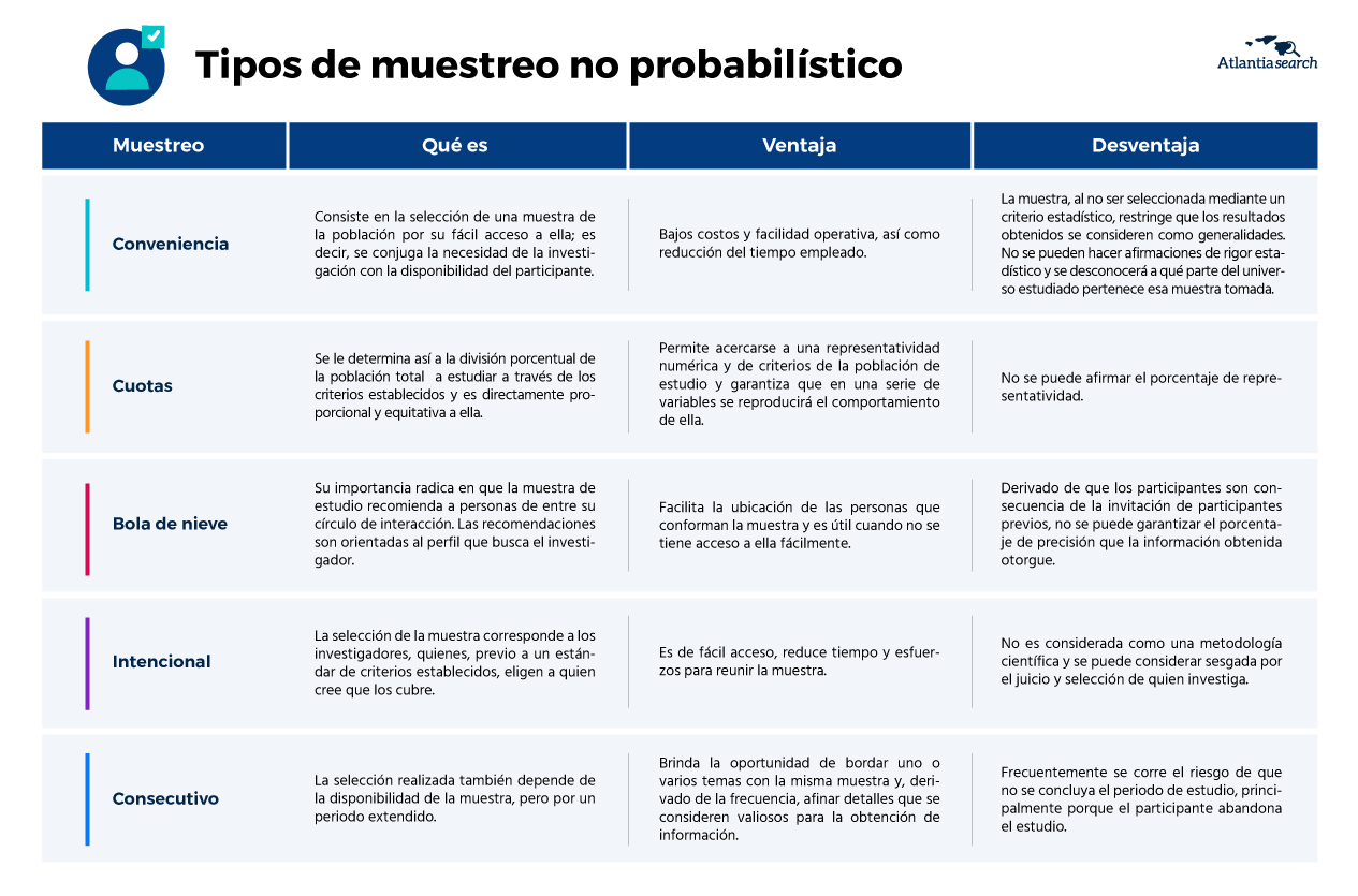 que-tipo-de-muestreo-debo-utilizar-en-mi-investigacion-de-mercados-atlantia-search-marketing-no-probabilistico