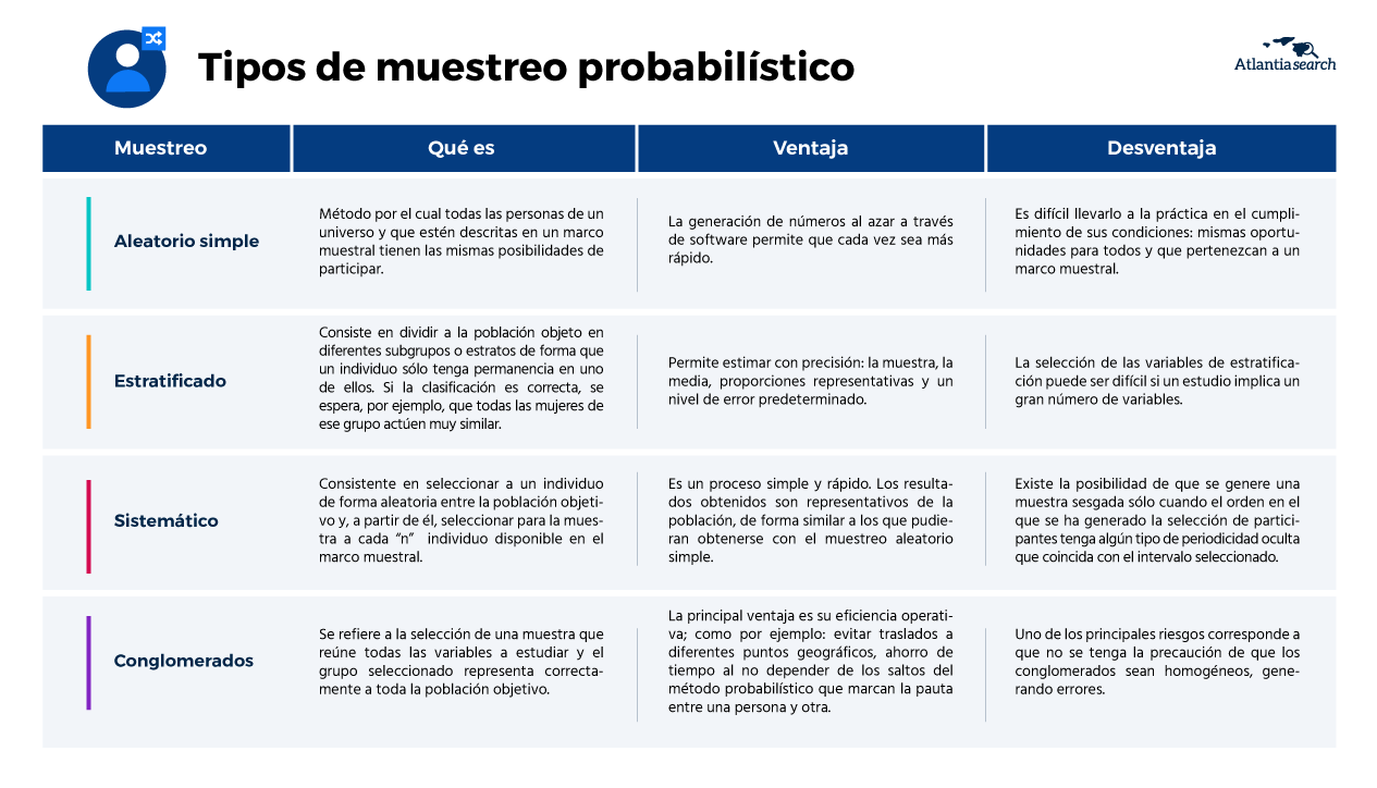 que-tipo-de-muestreo-debo-utilizar-en-mi-investigacion-de-mercados-atlantia-search-marketing-probabilistico